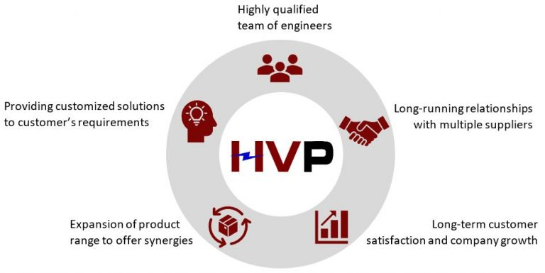 High Voltage Product Expert - HV Products